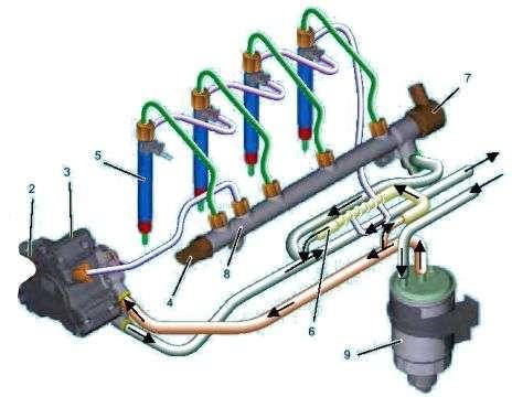 sistem de injectie common rail